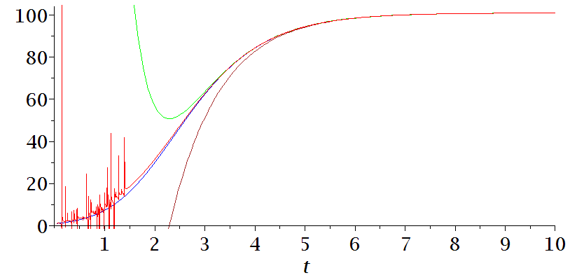 plot of a random graph